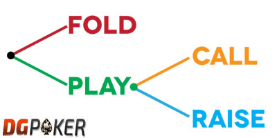 check, fold, all-in poker